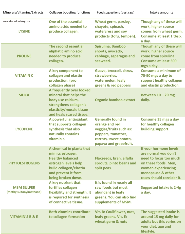 collagen chart-1 markk
